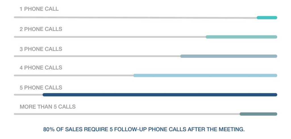 Secondly, you need to contact your leads via phones to follow-up on them after tradeshows